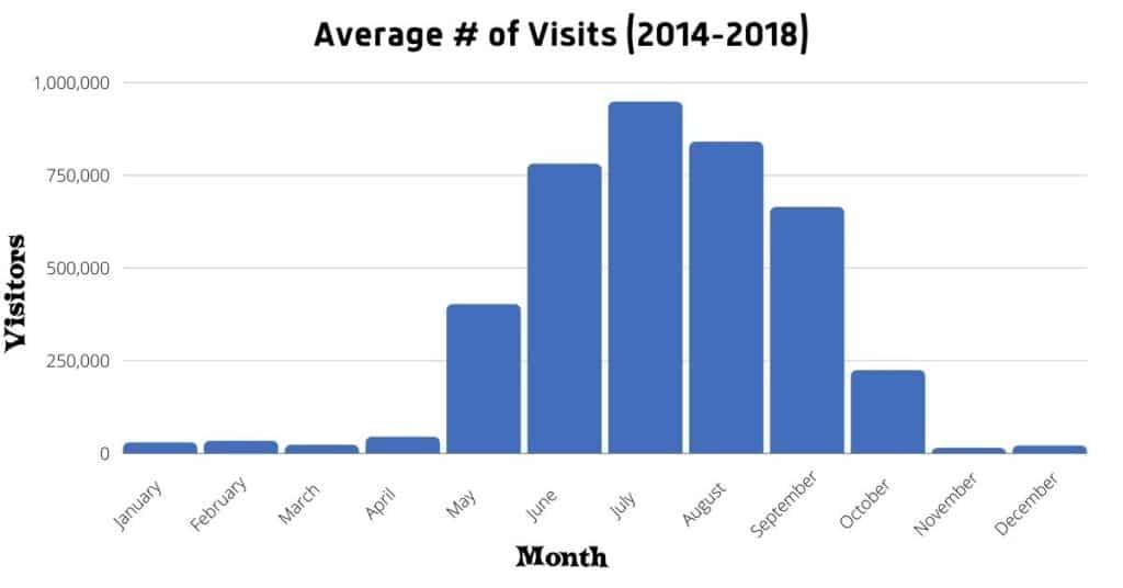 Chart showing Yellowstone's average visitaiton